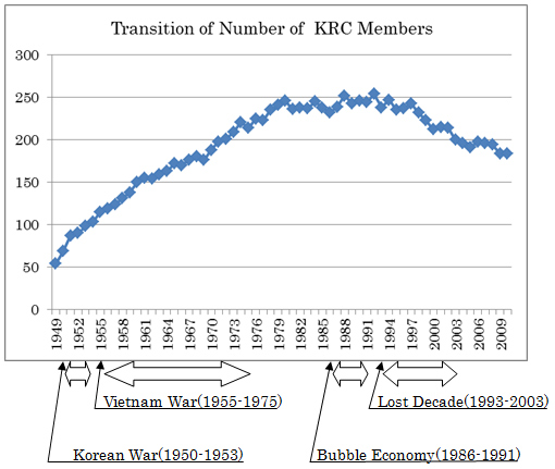 """economic miracle japan essay I the economic """"miracle"""" a economic growth between 1945 and 1960 economic boom occurred nearly uninterrupted, gnp went increased 250% from 200 bill to 500."""